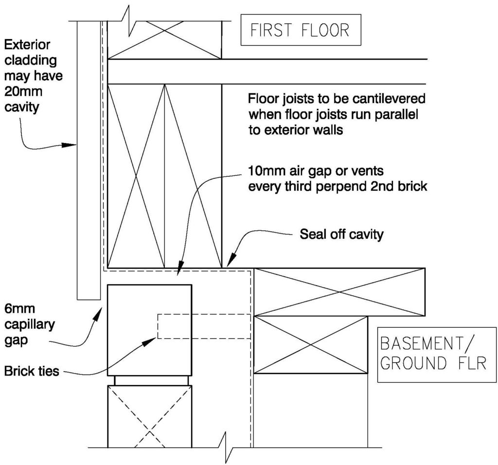 Clay Bricks – Two Storey Option 2 – Ground Floor Veneer