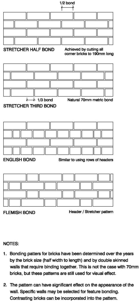 Clay Brick – Bonding Patterns