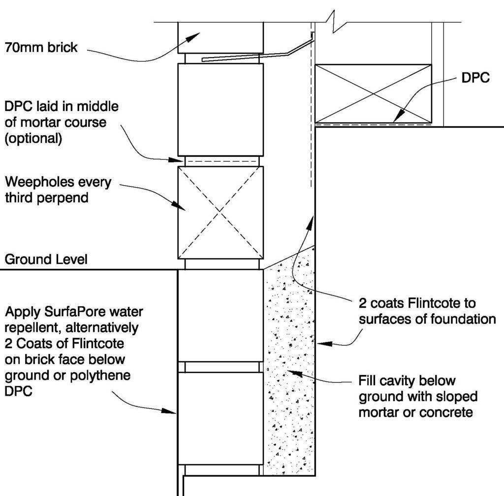 Clay Bricks – Brick Veneer Below Ground