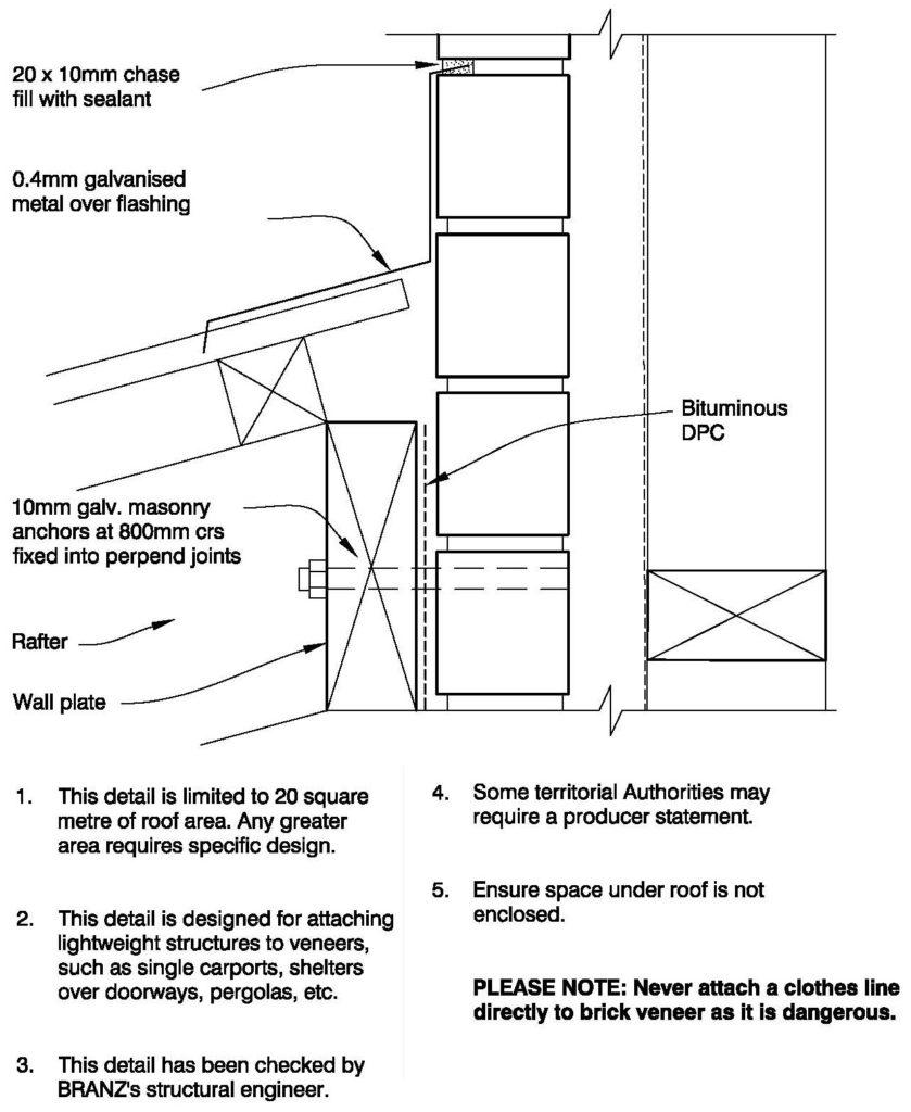 Clay Bricks – Attaching Lightweight Structures To Veneer