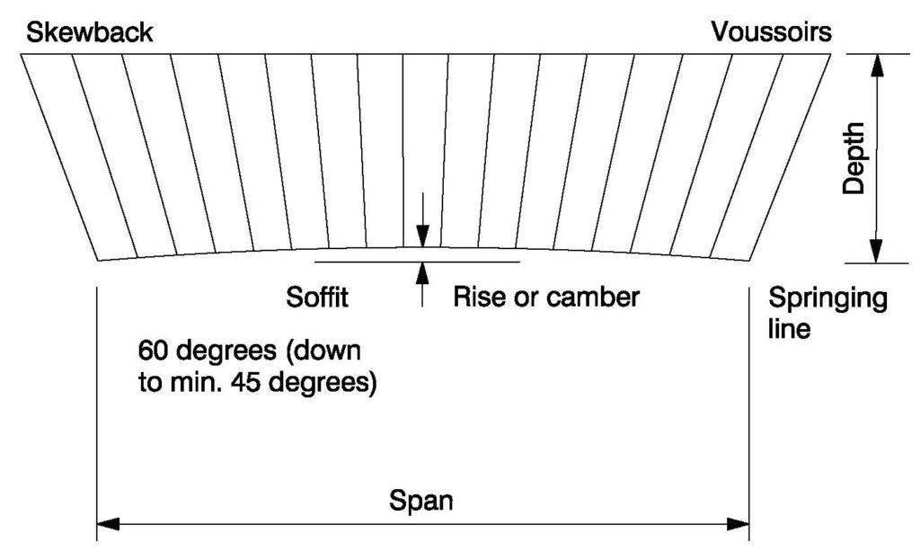 Clay Brick – Flat Segmental Circle